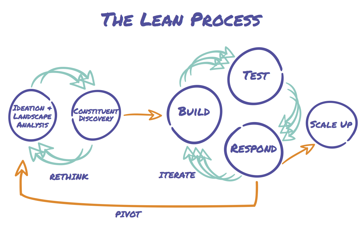 LeanProcess